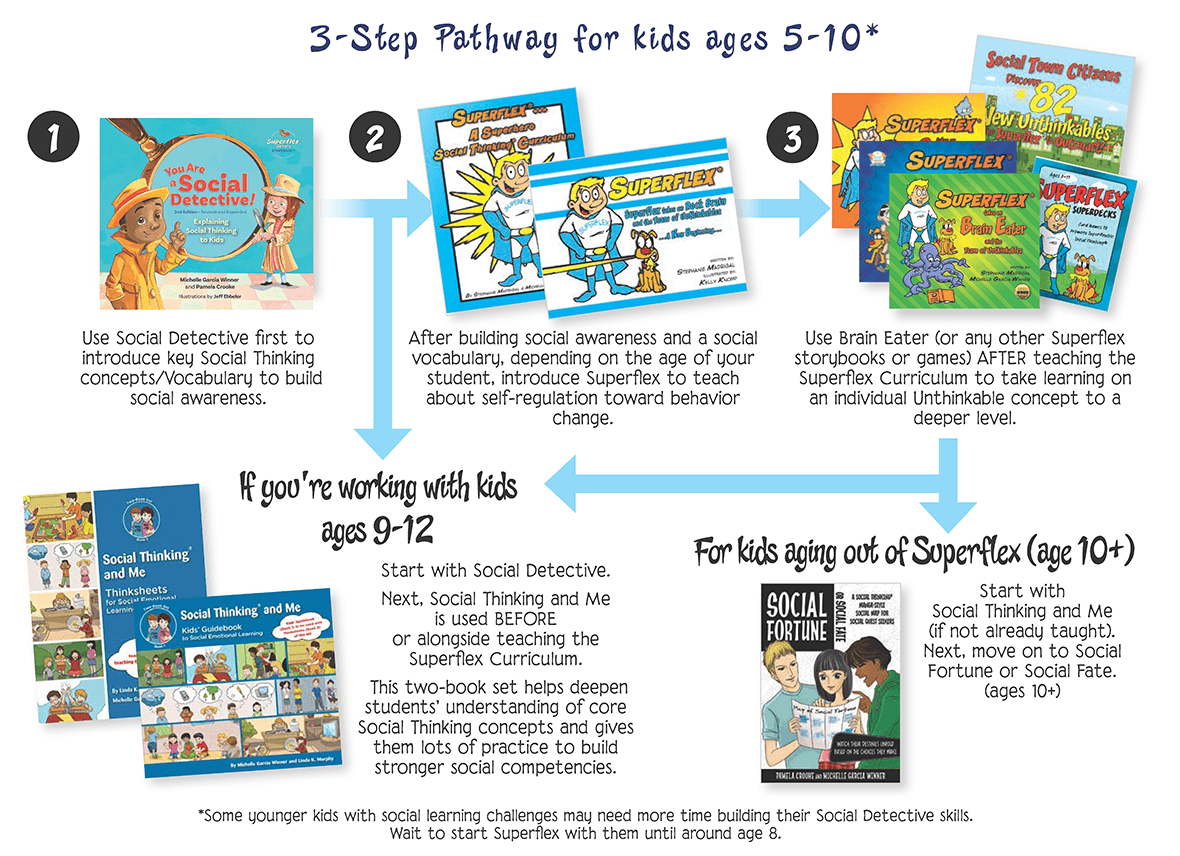 3- Step Pathway for Kids ages 5-10