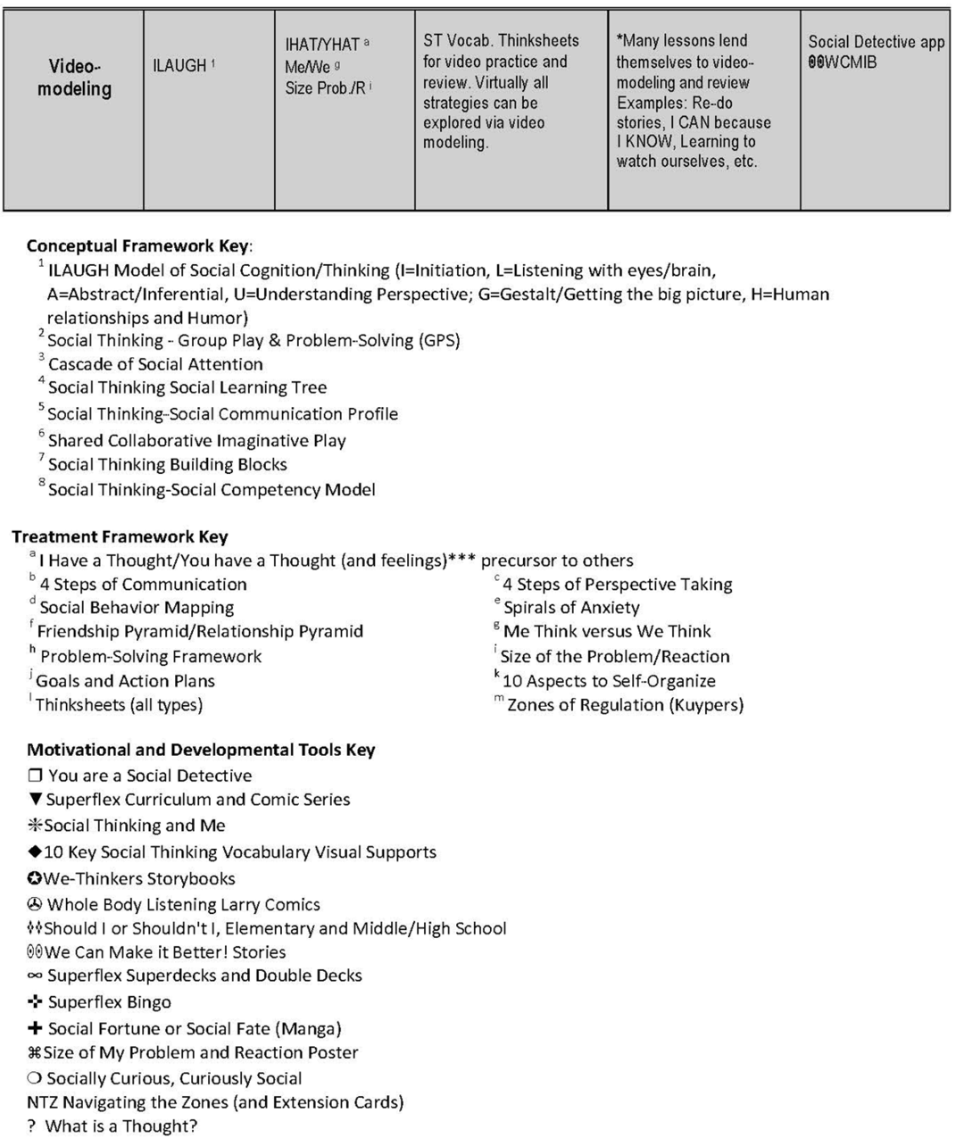 Research to Frameworks to Practice Table