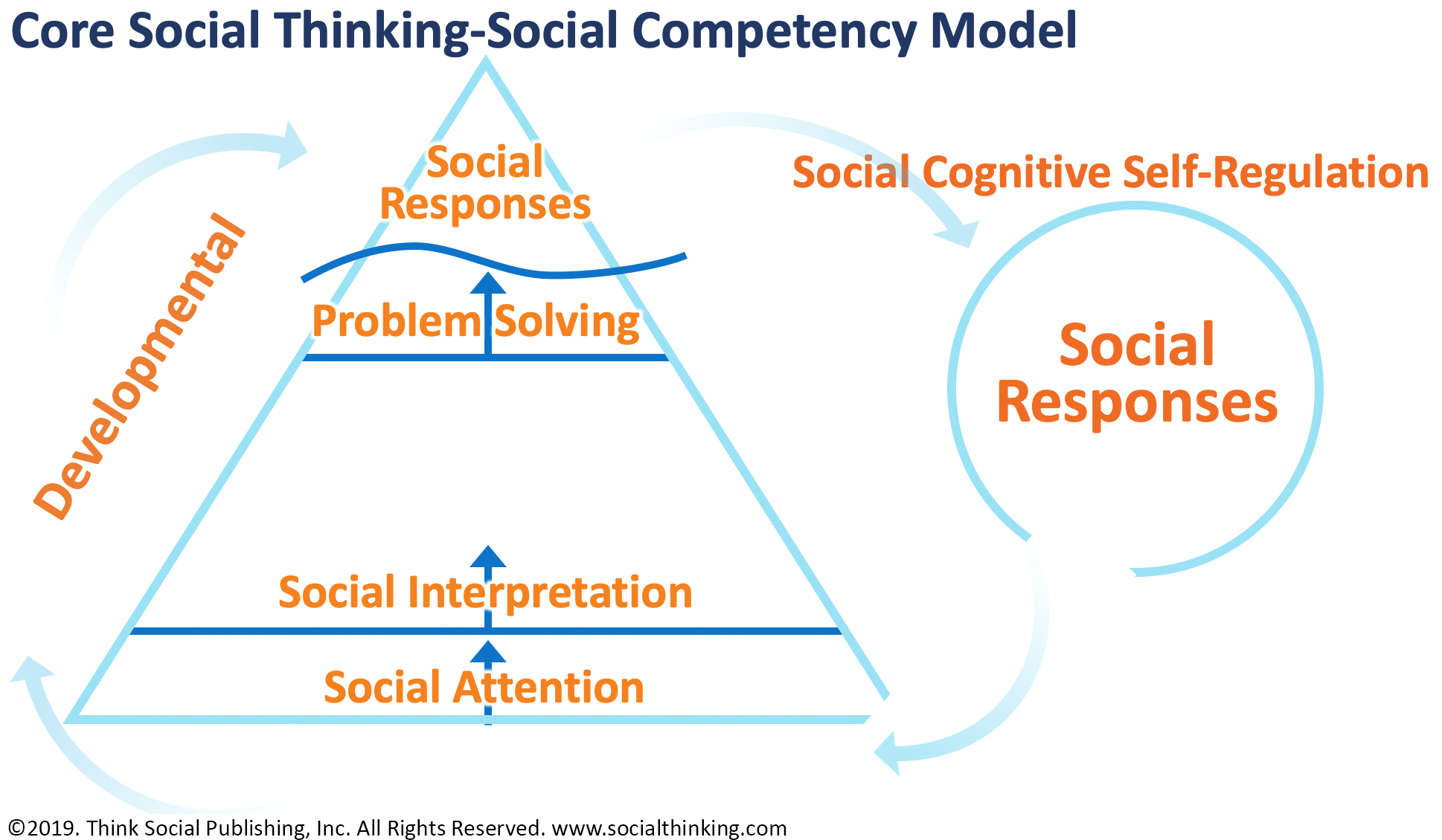 Social Competency Model - Image 2