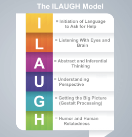 Understanding Core Social Thinking Challenges: The ILAUGH Model