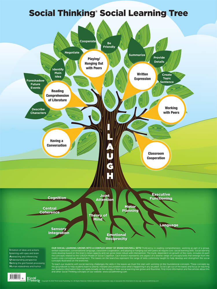 Socialthinking - Social Thinking Social Learning Tree Poster