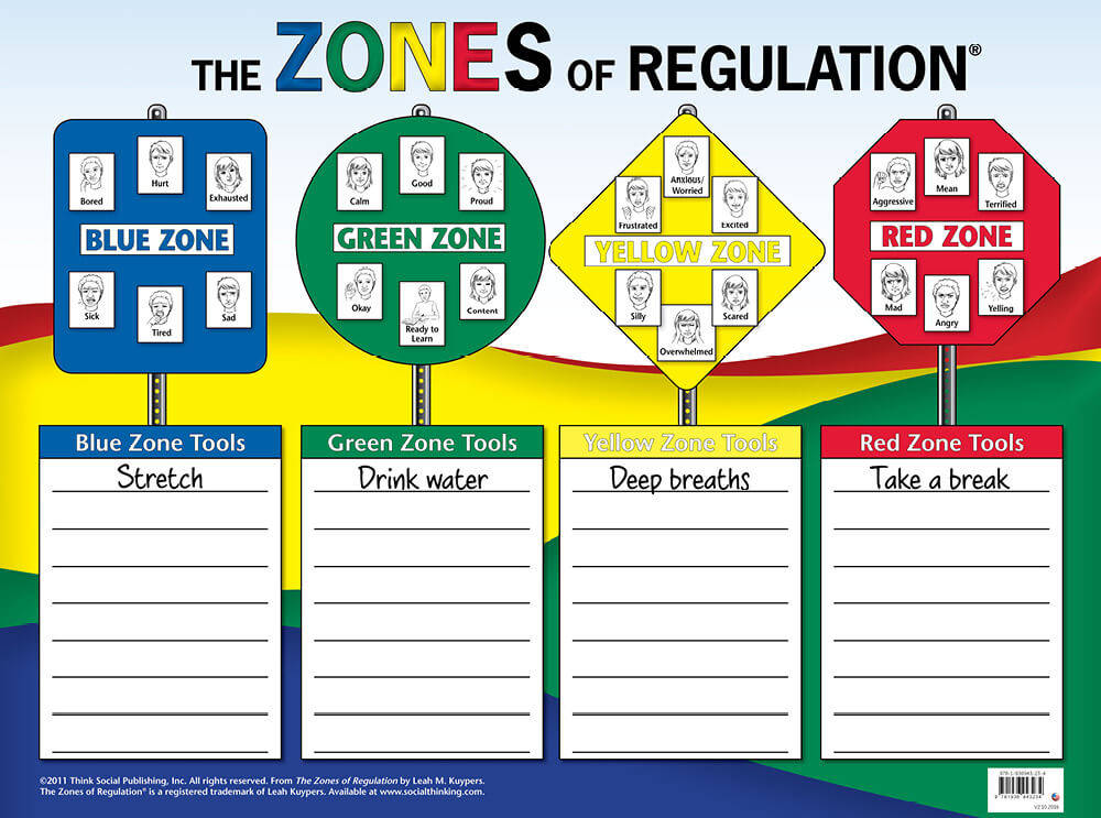 Zones of Regulation Poster
