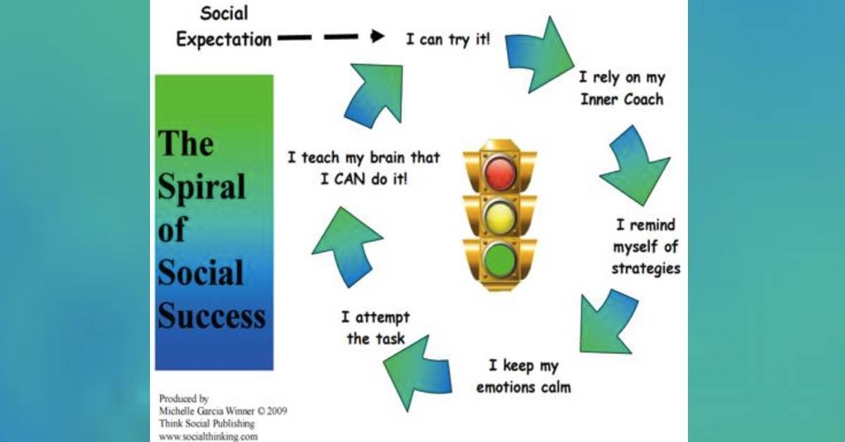 Anxiety and Social Competencies (The Spirals)